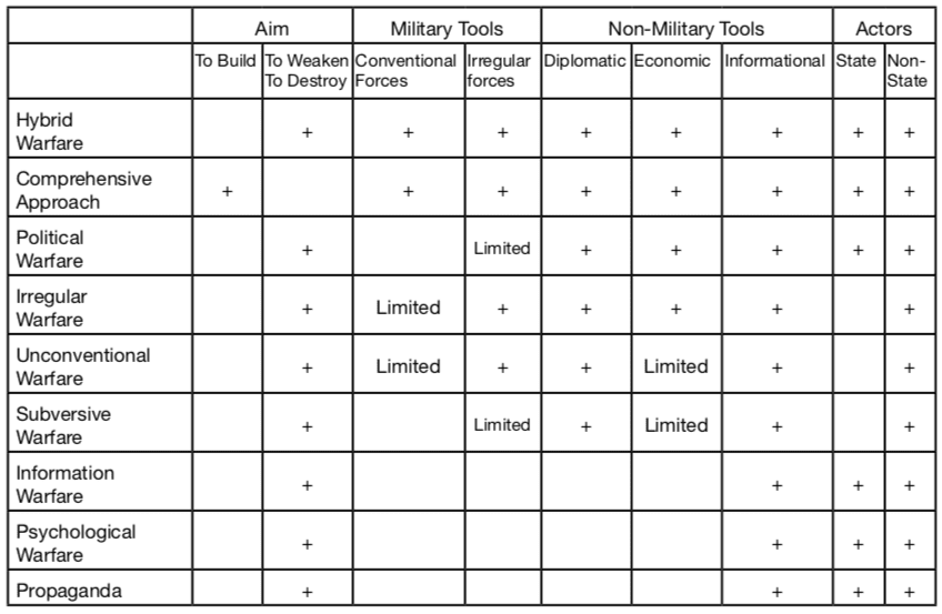 "TABLE-1 Comparison of various concepts What Do You Mean by ""Hybrid Warfare""? A Content Analysis on the Media Coverage of Hybrid Warfare Concept"