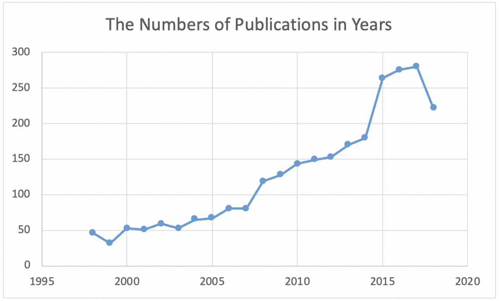 Table 4a. Publications by year