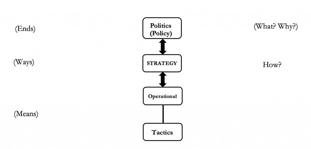 Hybrid Warfare through the Lens of Strategic Theory Figure 1- Levels of War and Strategy