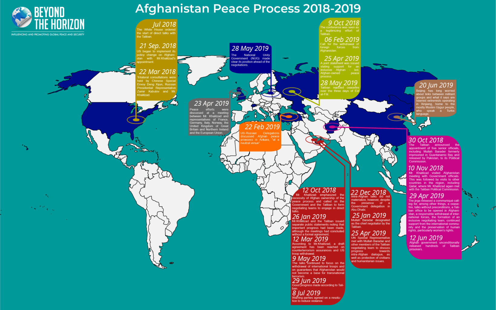 Afghan Peace Process Infographic 1 Beyond the Horizon ISSG