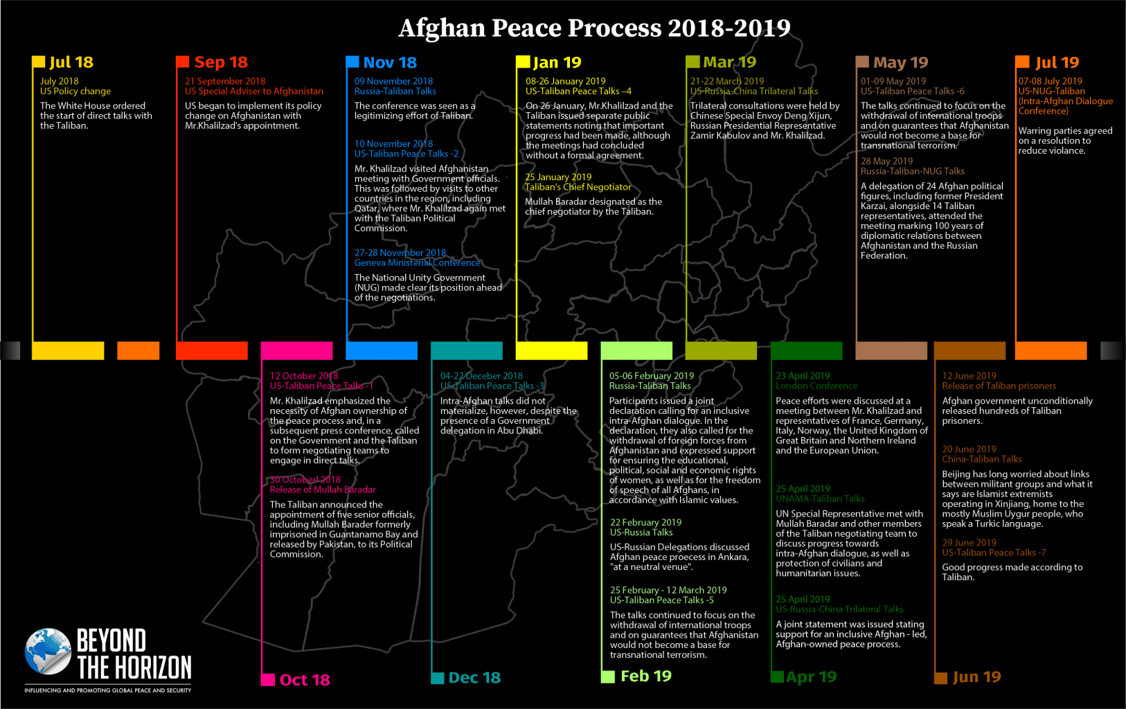 Afghan Peace Process Infographic 2 Beyond the Horizon ISSG
