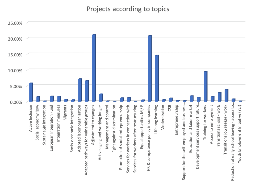 Table 1- Project distribution by topic Beyond the Horizon ISSG