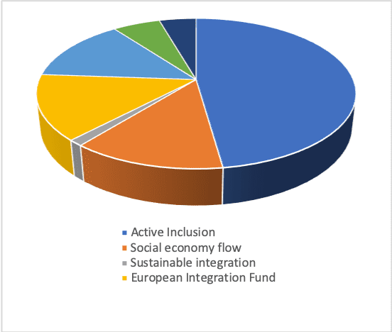Table 3- Integration Projects Distribution by topic